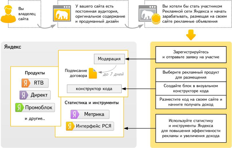 Схема работы сервисов Яндекса