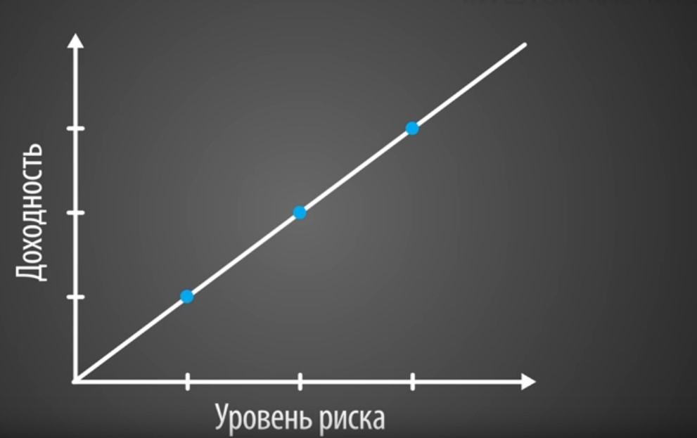 Зависимость дохода от уровней риска